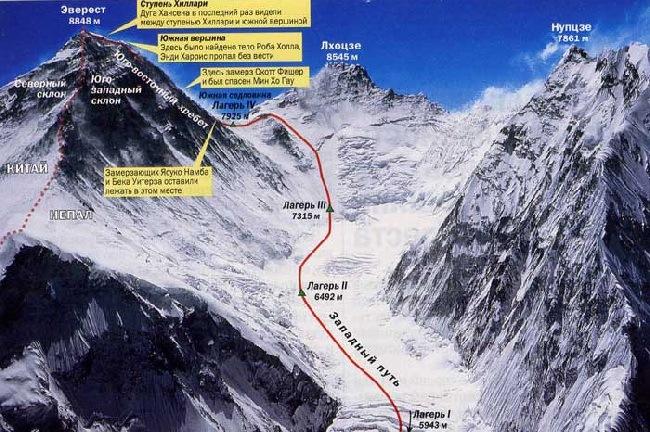 Схема восхождения на Эверест 1996