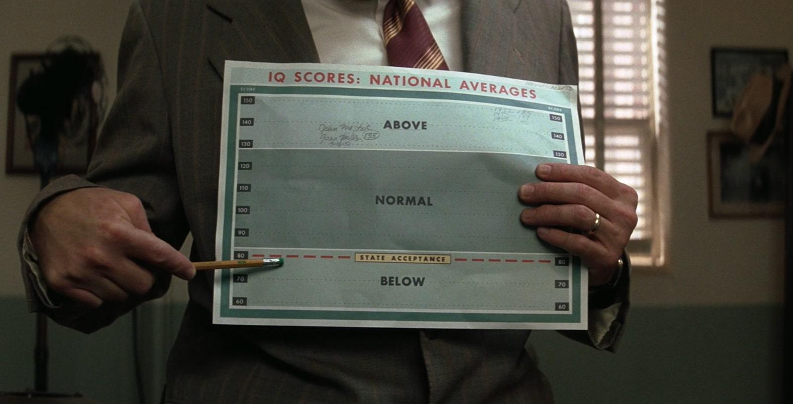 IQ scores of Forrest Gump